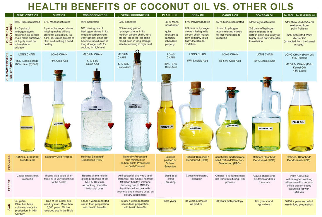 Virgin coconut oil vco overview lacocovie share this nvjuhfo Images